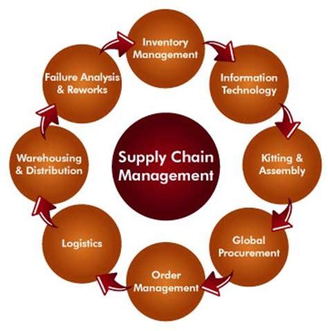 Supply Chain Management Dissertation Topics Dissertation